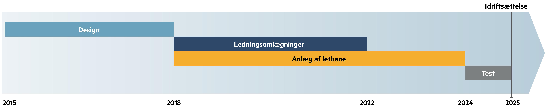 Grafik der viser tidslinjen for letbaneprojektet, 2015 til 2025